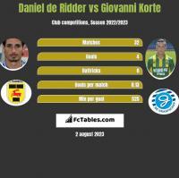 Daniel de Ridder vs Giovanni Korte h2h player stats