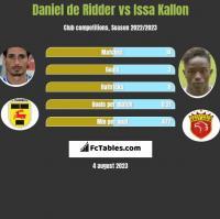 Daniel de Ridder vs Issa Kallon h2h player stats
