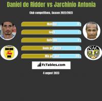Daniel de Ridder vs Jarchinio Antonia h2h player stats