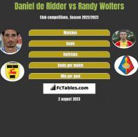 Daniel de Ridder vs Randy Wolters h2h player stats