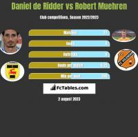 Daniel de Ridder vs Robert Muehren h2h player stats