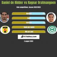 Daniel de Ridder vs Ragnar Oratmangoen h2h player stats