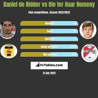 Daniel de Ridder vs Ole ter Haar Romeny h2h player stats
