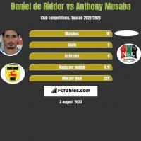 Daniel de Ridder vs Anthony Musaba h2h player stats