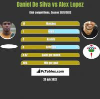 Daniel De Silva vs Alex Lopez h2h player stats