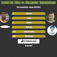 Daniel De Silva vs Alexander Baumjohann h2h player stats