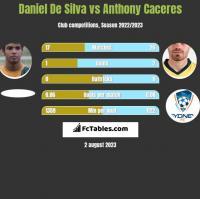 Daniel De Silva vs Anthony Caceres h2h player stats