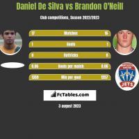 Daniel De Silva vs Brandon O'Neill h2h player stats