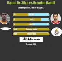 Daniel De Silva vs Brendan Hamill h2h player stats