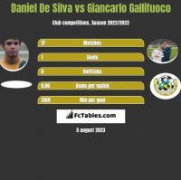 Daniel De Silva vs Giancarlo Gallifuoco h2h player stats