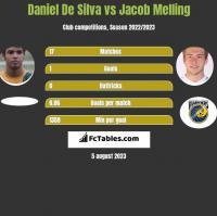 Daniel De Silva vs Jacob Melling h2h player stats