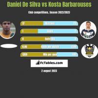 Daniel De Silva vs Kosta Barbarouses h2h player stats