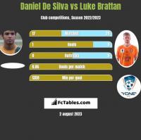 Daniel De Silva vs Luke Brattan h2h player stats