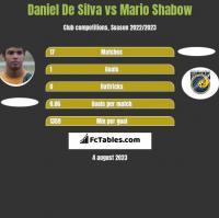 Daniel De Silva vs Mario Shabow h2h player stats