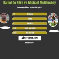 Daniel De Silva vs Michael McGlinchey h2h player stats