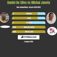 Daniel De Silva vs Michal Janota h2h player stats