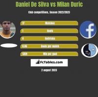 Daniel De Silva vs Milan Duric h2h player stats
