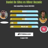Daniel De Silva vs Oliver Bozanic h2h player stats
