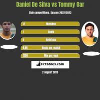 Daniel De Silva vs Tommy Oar h2h player stats