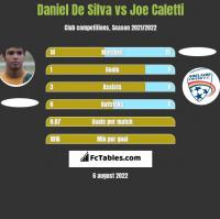 Daniel De Silva vs Joe Caletti h2h player stats