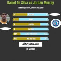 Daniel De Silva vs Jordan Murray h2h player stats