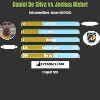 Daniel De Silva vs Joshua Nisbet h2h player stats