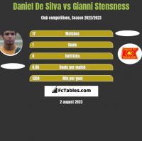 Daniel De Silva vs Gianni Stensness h2h player stats
