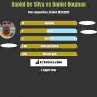 Daniel De Silva vs Daniel Bouman h2h player stats