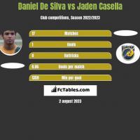 Daniel De Silva vs Jaden Casella h2h player stats