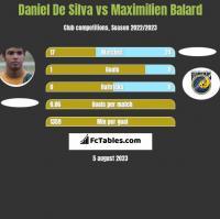 Daniel De Silva vs Maximilien Balard h2h player stats