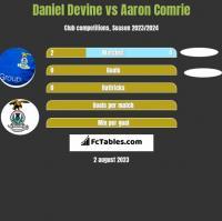 Daniel Devine vs Aaron Comrie h2h player stats