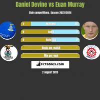 Daniel Devine vs Euan Murray h2h player stats