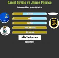 Daniel Devine vs James Penrice h2h player stats