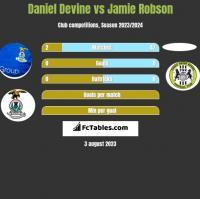 Daniel Devine vs Jamie Robson h2h player stats
