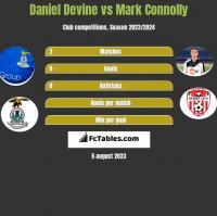 Daniel Devine vs Mark Connolly h2h player stats