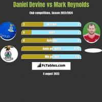 Daniel Devine vs Mark Reynolds h2h player stats