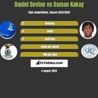 Daniel Devine vs Osman Kakay h2h player stats
