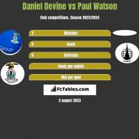 Daniel Devine vs Paul Watson h2h player stats