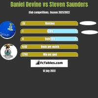 Daniel Devine vs Steven Saunders h2h player stats