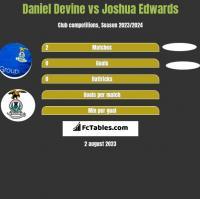 Daniel Devine vs Joshua Edwards h2h player stats