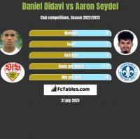 Daniel Didavi vs Aaron Seydel h2h player stats