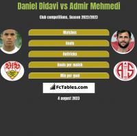 Daniel Didavi vs Admir Mehmedi h2h player stats