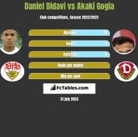 Daniel Didavi vs Akaki Gogia h2h player stats