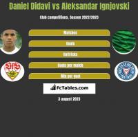 Daniel Didavi vs Aleksandar Ignjovski h2h player stats