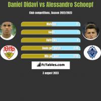 Daniel Didavi vs Alessandro Schoepf h2h player stats