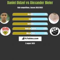 Daniel Didavi vs Alexander Bieler h2h player stats
