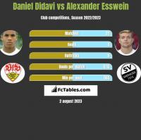 Daniel Didavi vs Alexander Esswein h2h player stats