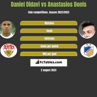 Daniel Didavi vs Anastasios Donis h2h player stats