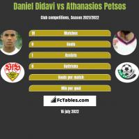 Daniel Didavi vs Athanasios Petsos h2h player stats