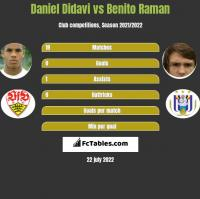 Daniel Didavi vs Benito Raman h2h player stats